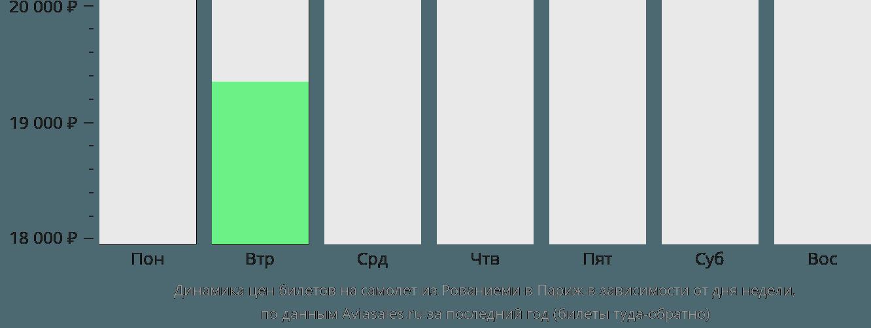 Динамика цен билетов на самолет из Рованиеми в Париж в зависимости от дня недели