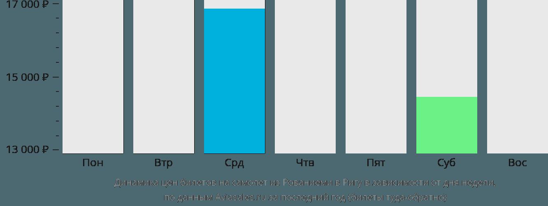 Динамика цен билетов на самолет из Рованиеми в Ригу в зависимости от дня недели