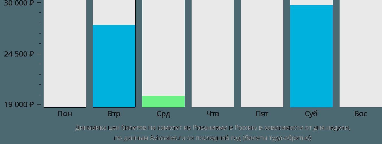 Динамика цен билетов на самолет из Рованиеми в Россию в зависимости от дня недели