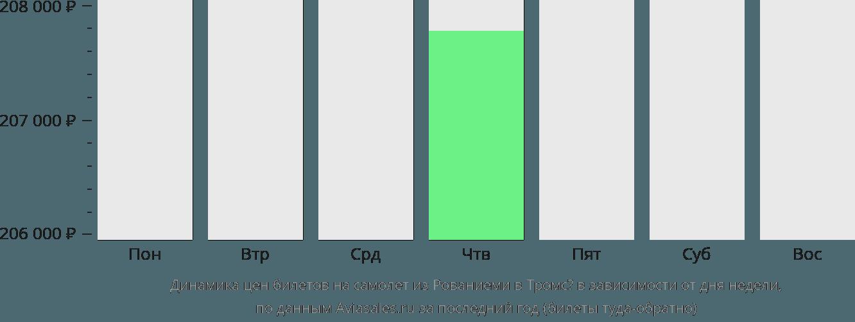 Динамика цен билетов на самолет из Рованиеми в Тромсё в зависимости от дня недели