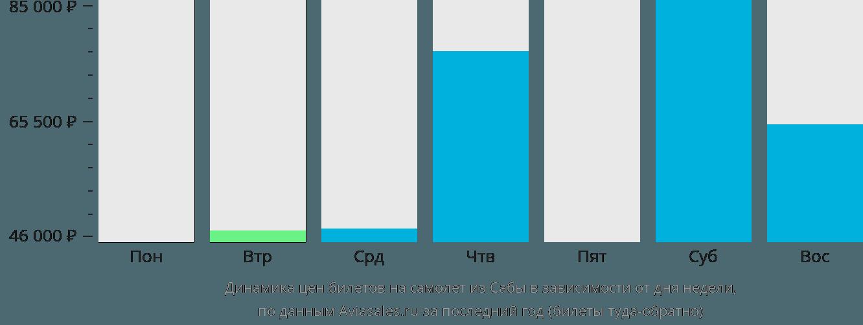 Динамика цен билетов на самолет из Сабы в зависимости от дня недели
