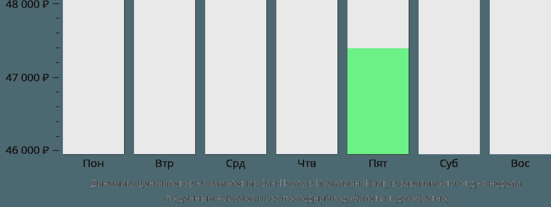 Динамика цен билетов на самолет из Сан-Паулу в Ираклион (Крит) в зависимости от дня недели