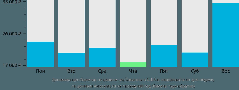Динамика цен билетов на самолет из Саванны в США в зависимости от дня недели