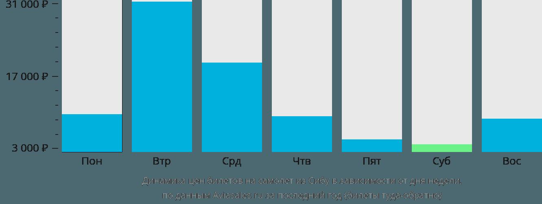 Динамика цен билетов на самолет из Сибу в зависимости от дня недели