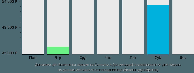 Динамика цен билетов на самолет из Сантьяго в Дюссельдорф в зависимости от дня недели