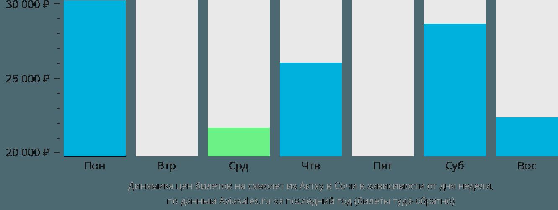 Динамика цен билетов на самолет из Актау в Сочи в зависимости от дня недели