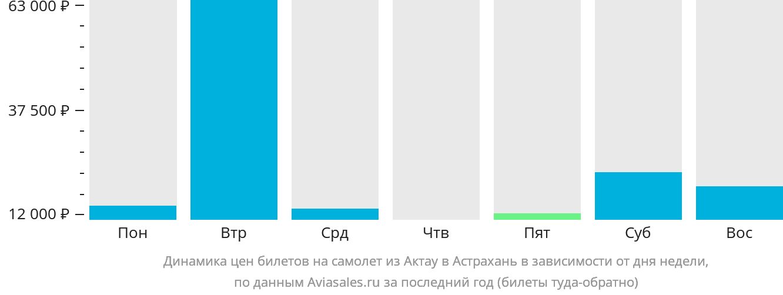 Динамика цен билетов на самолет из Актау в Астрахань в зависимости от дня недели