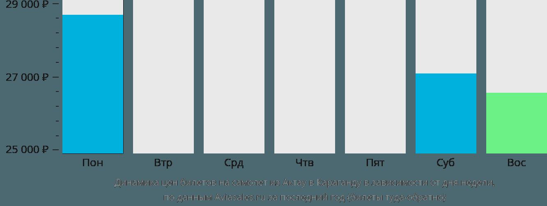 Динамика цен билетов на самолет из Актау в Караганду в зависимости от дня недели