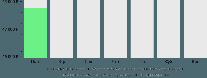Динамика цен билетов на самолет из Актау в Тиват в зависимости от дня недели