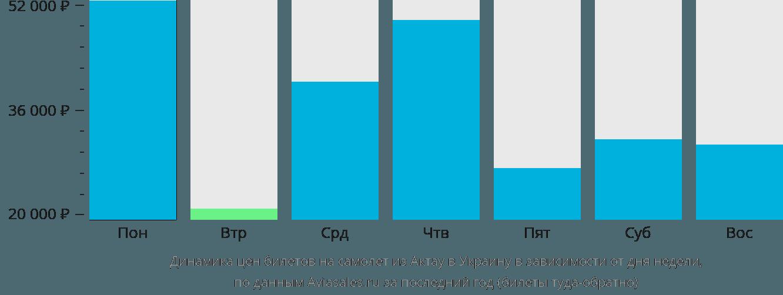 Динамика цен билетов на самолёт из Актау в Украину в зависимости от дня недели