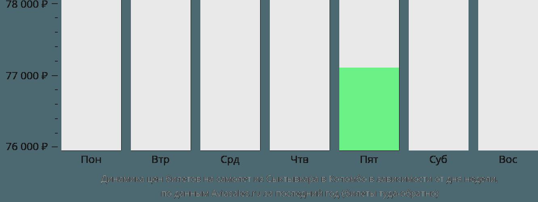 Динамика цен билетов на самолет из Сыктывкара в Коломбо в зависимости от дня недели
