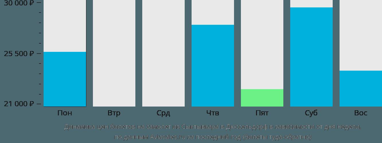 Динамика цен билетов на самолёт из Сыктывкара в Дюссельдорф в зависимости от дня недели