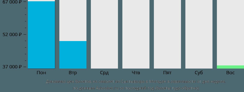 Динамика цен билетов на самолет из Сыктывкара в Магадан в зависимости от дня недели