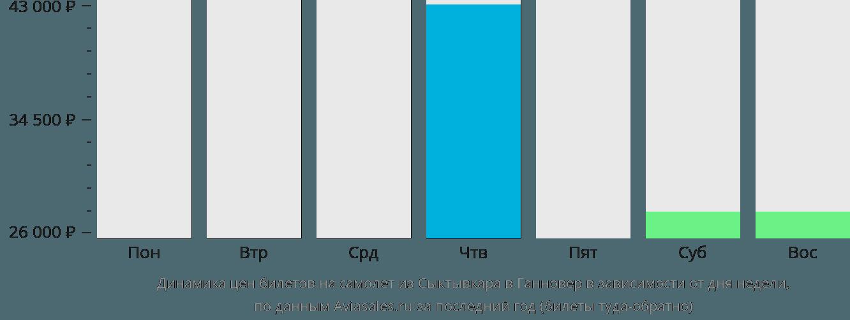 Динамика цен билетов на самолёт из Сыктывкара в Ганновер в зависимости от дня недели