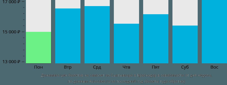 Динамика цен билетов на самолет из Сыктывкара в Краснодар в зависимости от дня недели