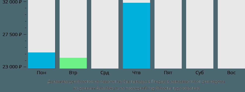 Динамика цен билетов на самолёт из Сыктывкара в Гянджу в зависимости от дня недели