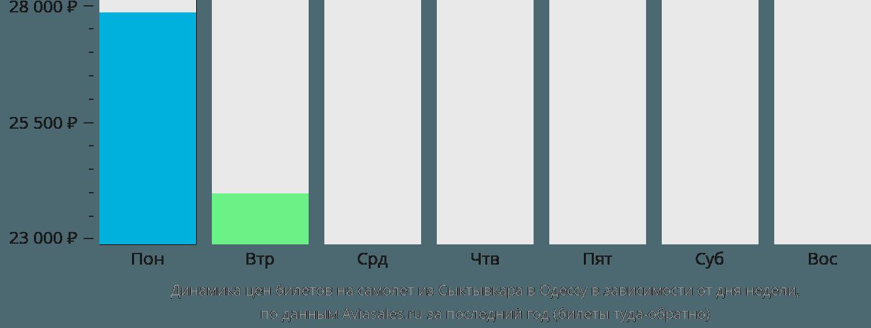 Динамика цен билетов на самолет из Сыктывкара в Одессу в зависимости от дня недели