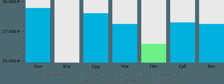 Динамика цен билетов на самолет из Сыктывкара в Париж в зависимости от дня недели