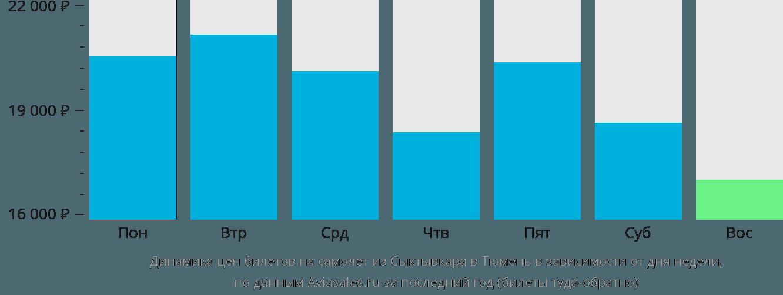 Динамика цен билетов на самолет из Сыктывкара в Тюмень в зависимости от дня недели