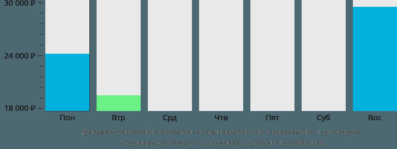 Динамика цен билетов на самолет из Сыктывкара в Ухту в зависимости от дня недели