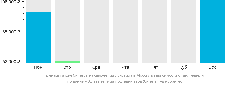 Динамика цен билетов на самолет из Луисвила в Москву в зависимости от дня недели