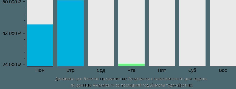 Динамика цен билетов на самолет из Сундсвалля в зависимости от дня недели