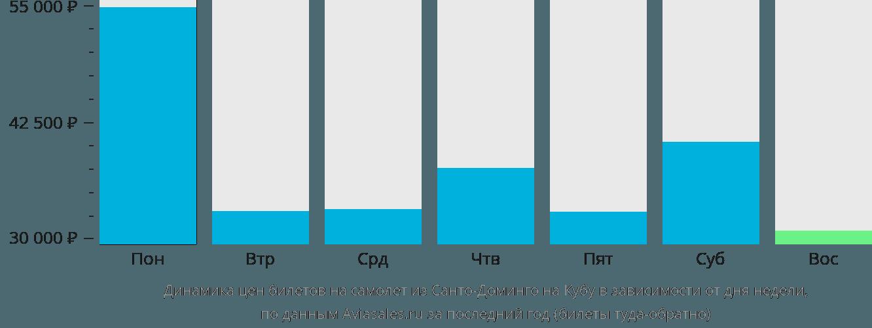 Динамика цен билетов на самолет из Санто-Доминго на Кубу в зависимости от дня недели