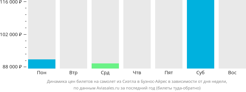 Динамика цен билетов на самолет из Сиэтла в Буэнос-Айрес в зависимости от дня недели