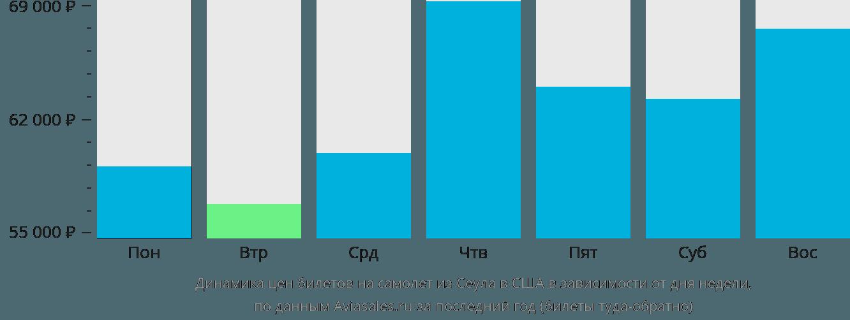 Динамика цен билетов на самолет из Сеула в США в зависимости от дня недели
