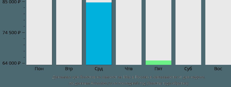 Динамика цен билетов на самолёт из Маэ в Россию в зависимости от дня недели
