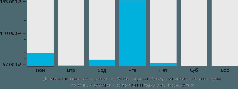 Динамика цен билетов на самолет из Сан-Франциско в Одессу в зависимости от дня недели