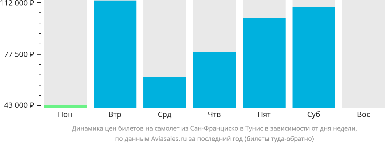 Динамика цен билетов на самолет из Сан-Франциско в Тунис в зависимости от дня недели
