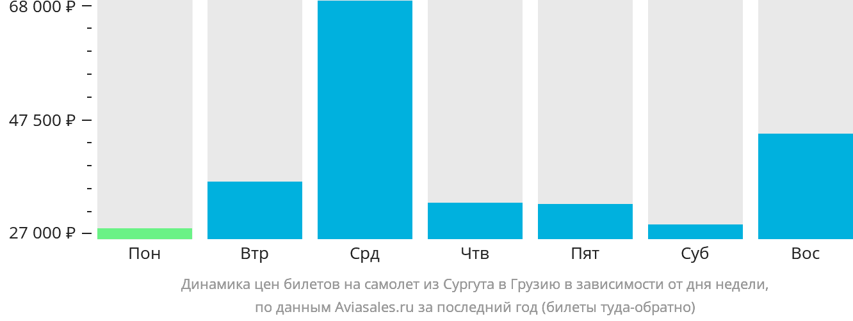 Динамика цен билетов на самолет из Сургута в Грузию в зависимости от дня недели
