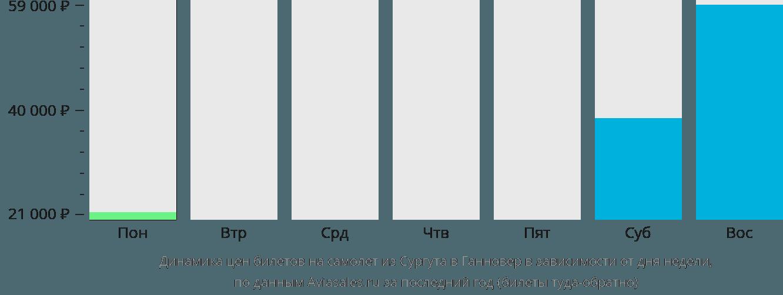 Динамика цен билетов на самолет из Сургута в Ганновер в зависимости от дня недели