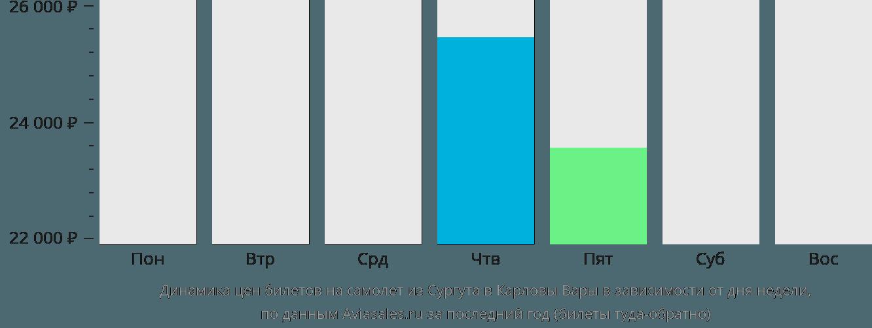 Динамика цен билетов на самолет из Сургута в Карловы Вары в зависимости от дня недели