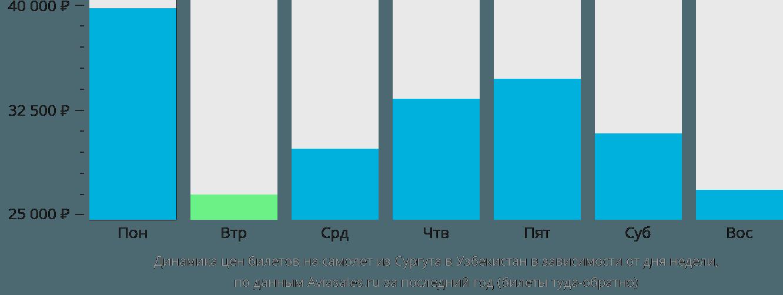 Динамика цен билетов на самолет из Сургута в Узбекистан в зависимости от дня недели