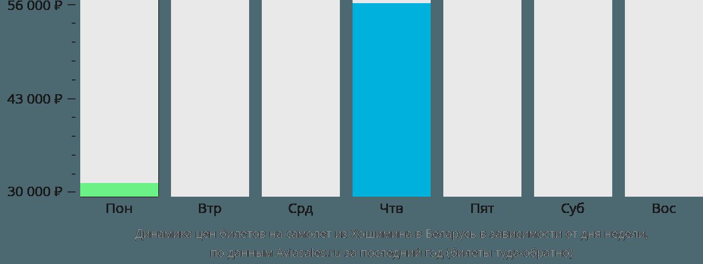 Динамика цен билетов на самолет из Хошимина в Беларусь в зависимости от дня недели