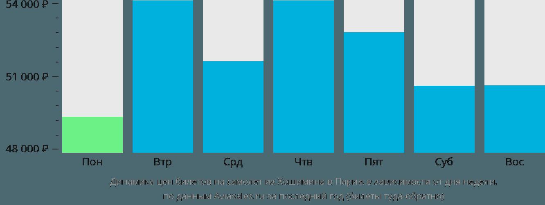 Динамика цен билетов на самолет из Хошимина в Париж в зависимости от дня недели