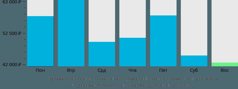 Динамика цен билетов на самолёт из Хошимина в Россию в зависимости от дня недели