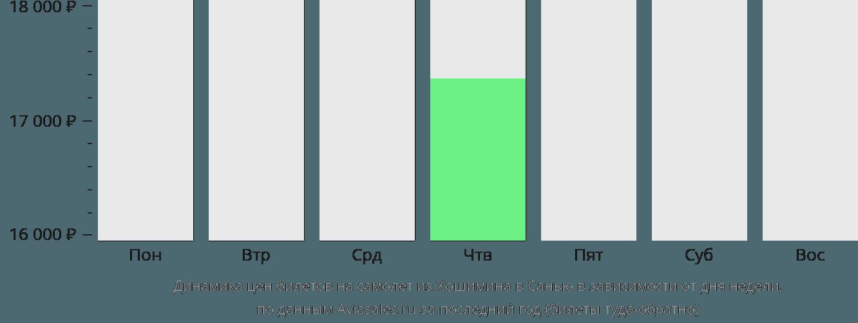 Динамика цен билетов на самолет из Хошимина в Санью в зависимости от дня недели