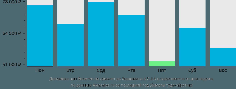 Динамика цен билетов на самолет из Хошимина в США в зависимости от дня недели