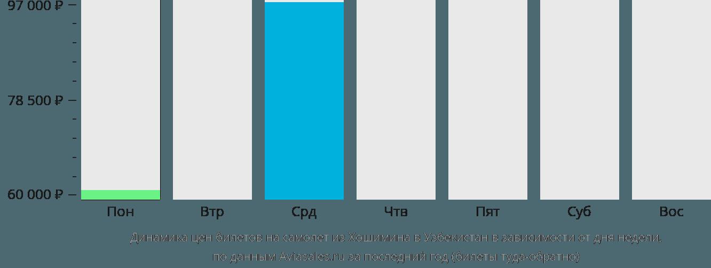 Динамика цен билетов на самолёт из Хошимина в Узбекистан в зависимости от дня недели