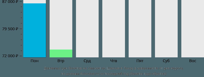 Динамика цен билетов на самолет из Шанхая в Лахор в зависимости от дня недели