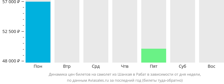 Динамика цен билетов на самолет из Шанхая в Рабат в зависимости от дня недели