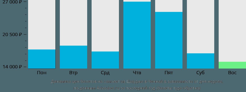 Динамика цен билетов на самолёт из Шарджи в Ченнай в зависимости от дня недели