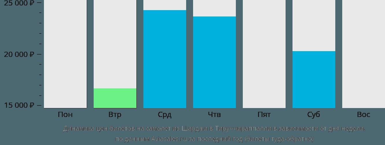 Динамика цен билетов на самолет из Шарджи в Тируччираппалли в зависимости от дня недели