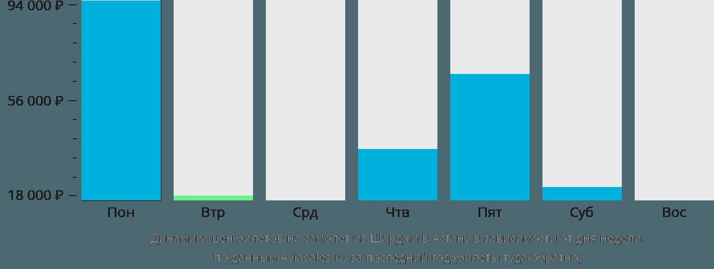 Динамика цен билетов на самолет из Шарджи в Астану в зависимости от дня недели