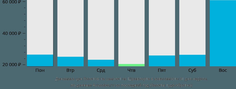 Динамика цен билетов на самолет из Шривпорта в зависимости от дня недели