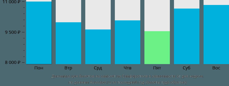 Динамика цен билетов на самолет из Симферополя (Крым) в зависимости от дня недели