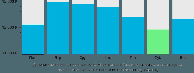 Динамика цен билетов на самолет из Симферополя в Чебоксары в зависимости от дня недели